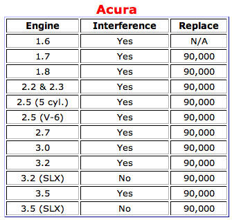 Acura   on Acura Used Engines  Used Motors Sent Right To Your Door
